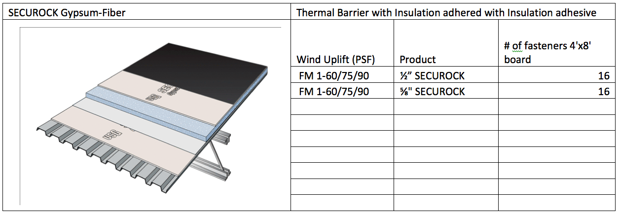 Wind uplift explained for Roof decking thickness